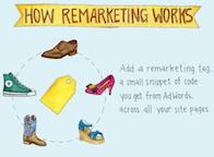 Remarketing vs Retargeting : quelle est la différence ?