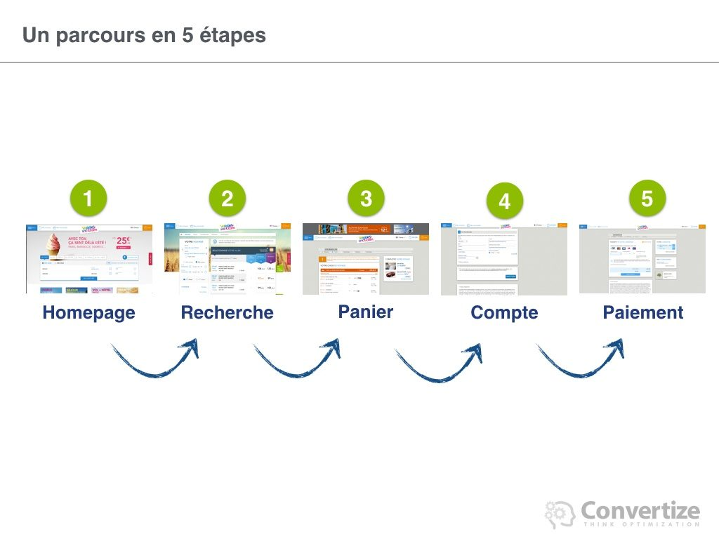 8_principes_de_neuromarketing_utilises_par_voyages_04