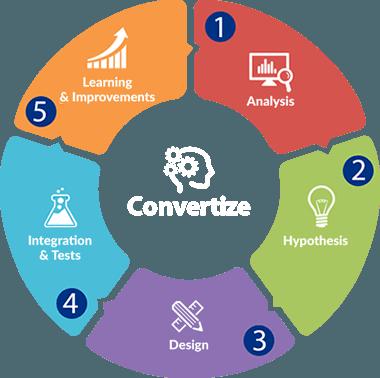 Optimisation des Taux de Conversion - Méthodologie