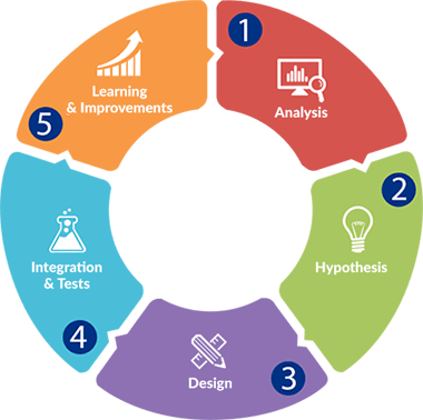 Methodologie optimisation des conversions