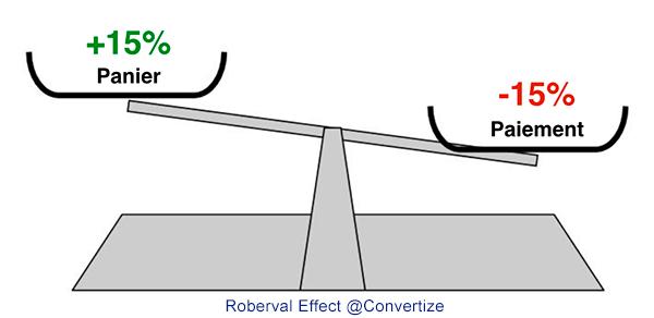 Effet Roberval Taux de Conversion