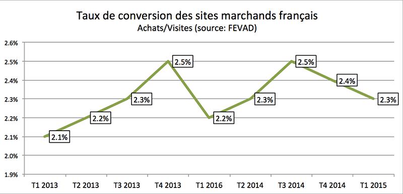 De Taux 2013 À 2019 Conversion E Commerce xCdBoe