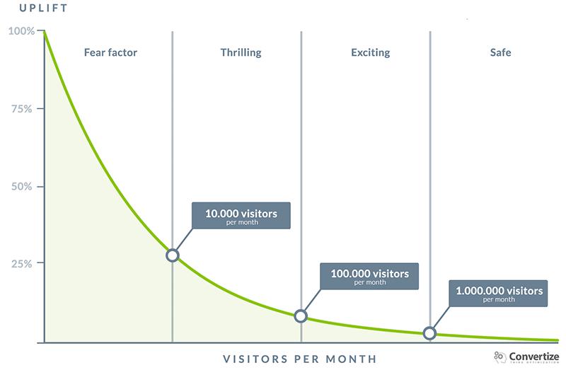 Outil de AB Testing : Visiteurs Minimum par Mois en AB Testing