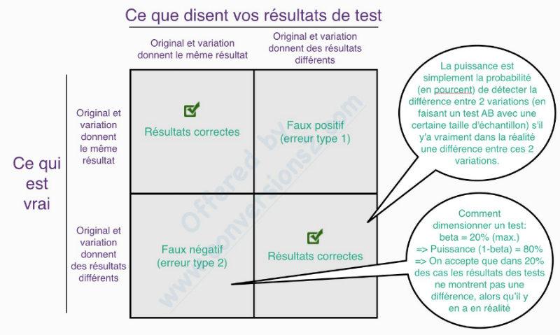 Fiabilité des AB Tests - Faux positifs