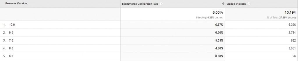 versions navigateurs web - optimiser un site a faible trafic