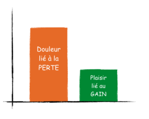 perte gain - aversion a la perte