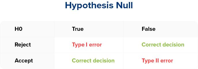 Representativite Statistique - Hypothese nulle