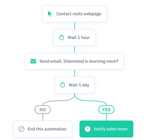 Marketing Automation - Workflow Visuel