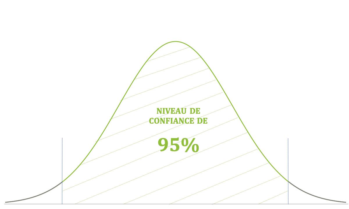 courbe du niveau de confiance