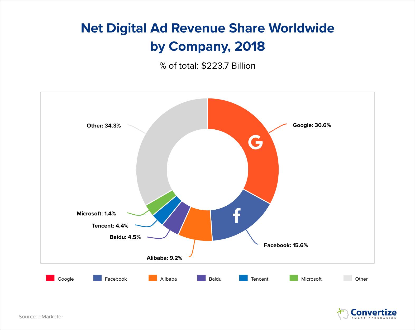 Google Adwords Market Share 2018