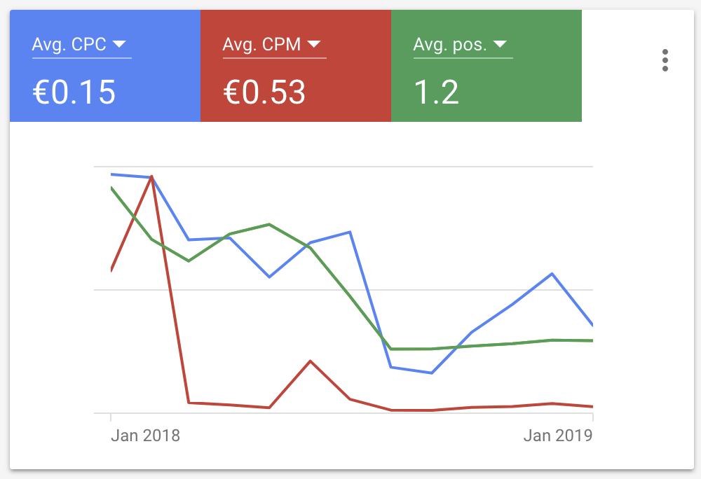 Résultats Google Adwords CPA