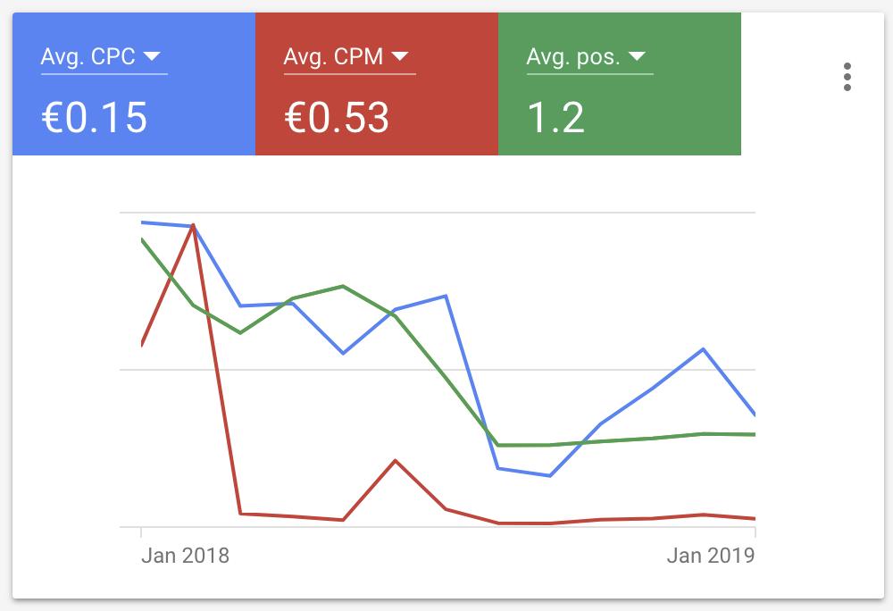 Résultats Google Adwords CPA