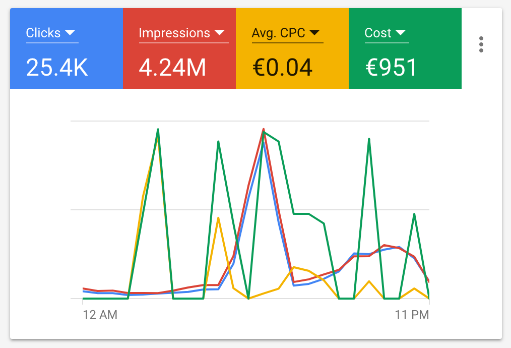 Google Ads - Machine Learning