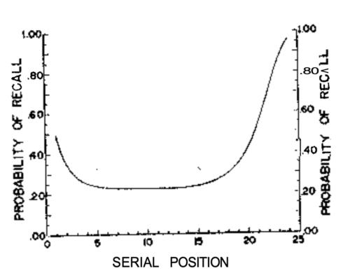 résultats d'une expérience sur le serial position effect