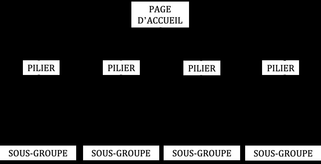 modèle des piliers en seo