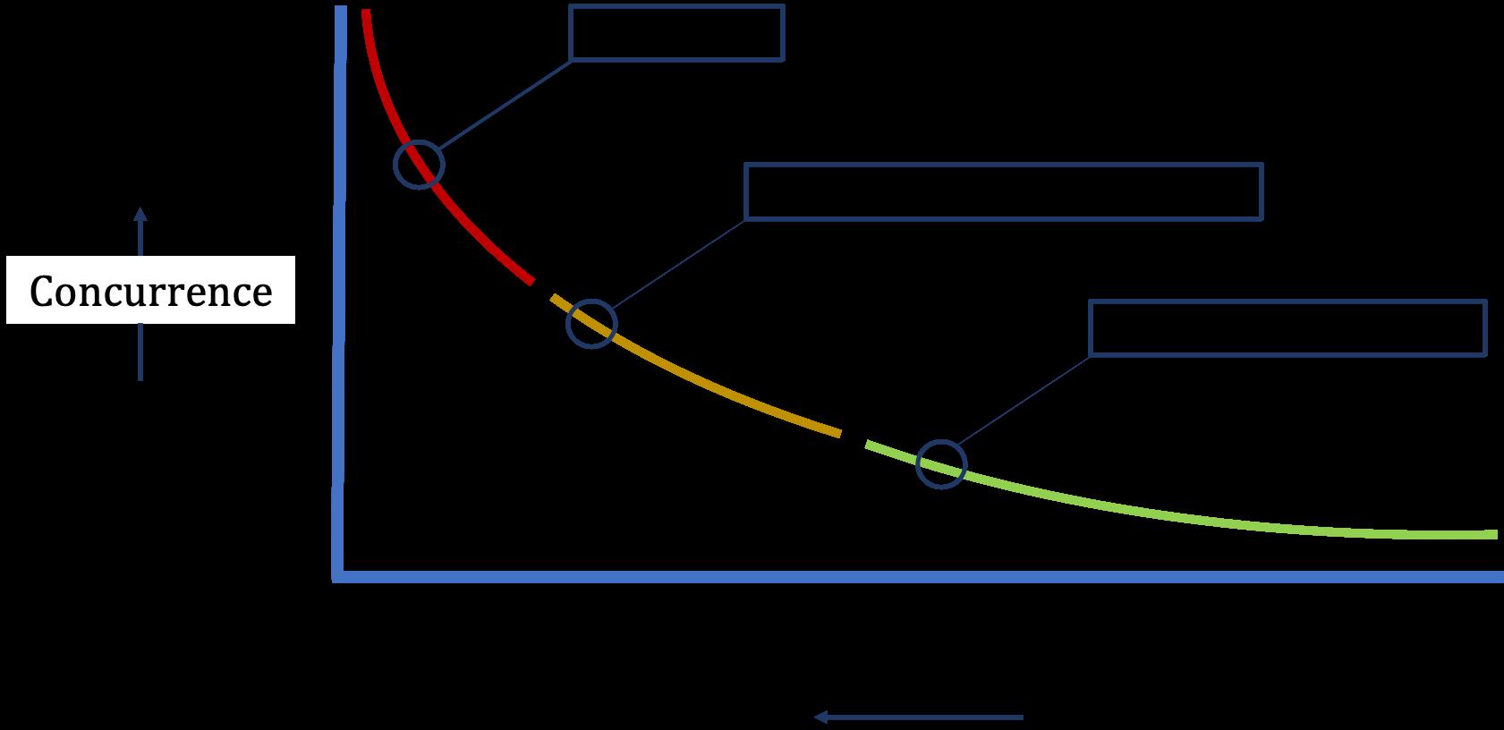 courbe représentant la popularité des mots-clés