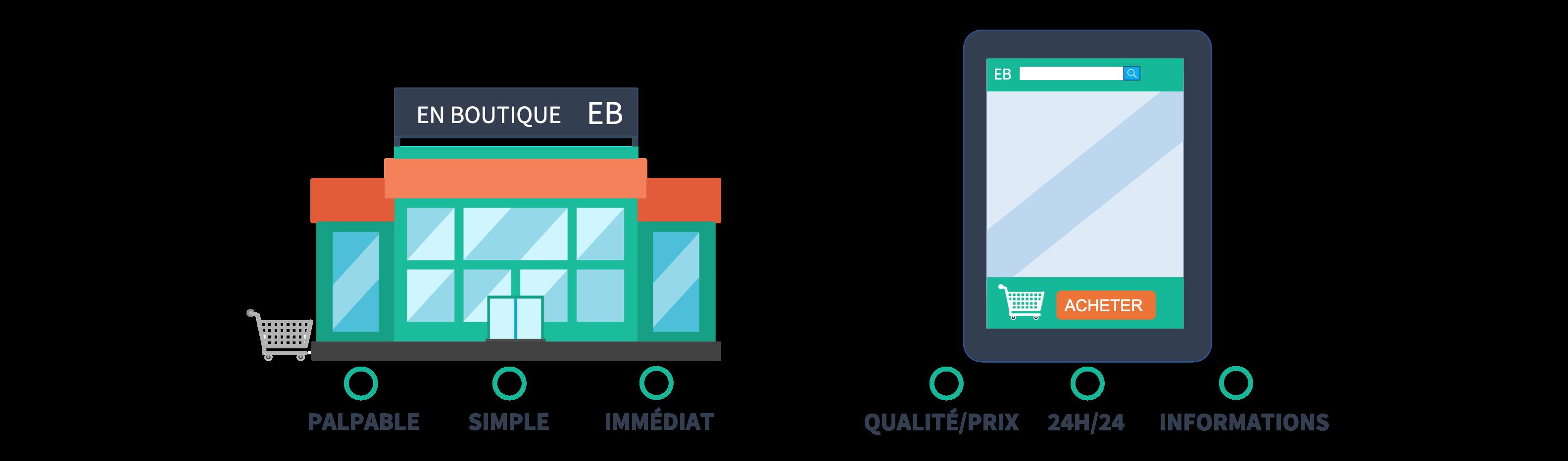 comparaison entre magasins physiques et e-commerce