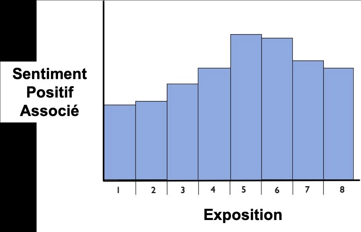 mere-exposure effect