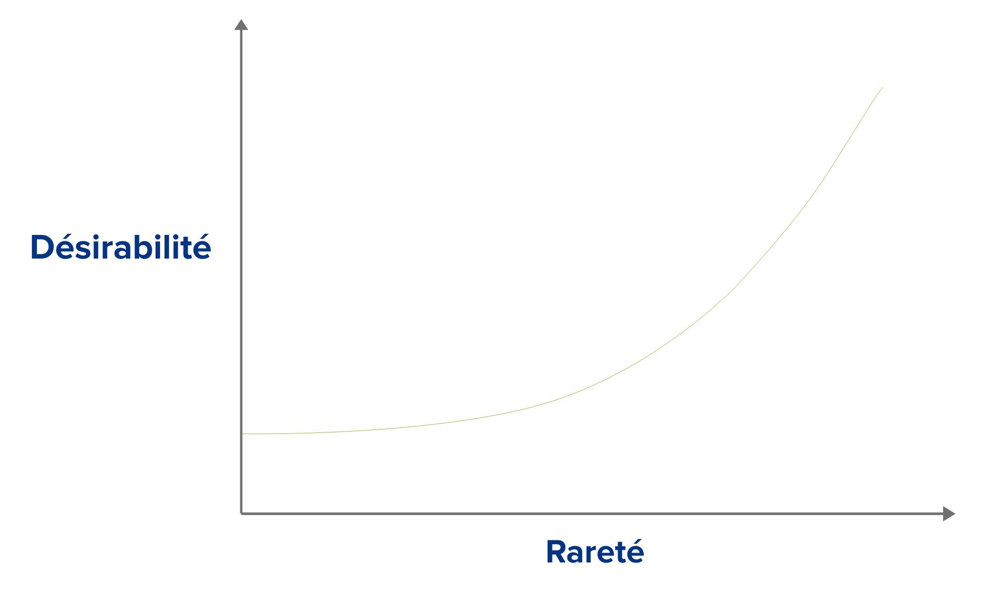 effet de rareté