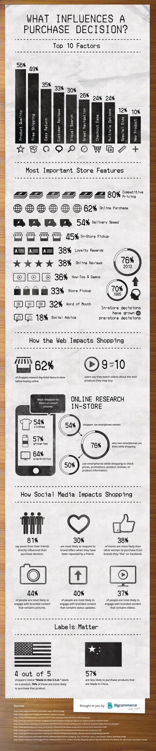 impact du webmarketing sur la décision d'achat