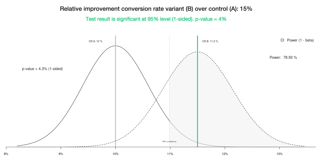 Does A/B testing actually work?