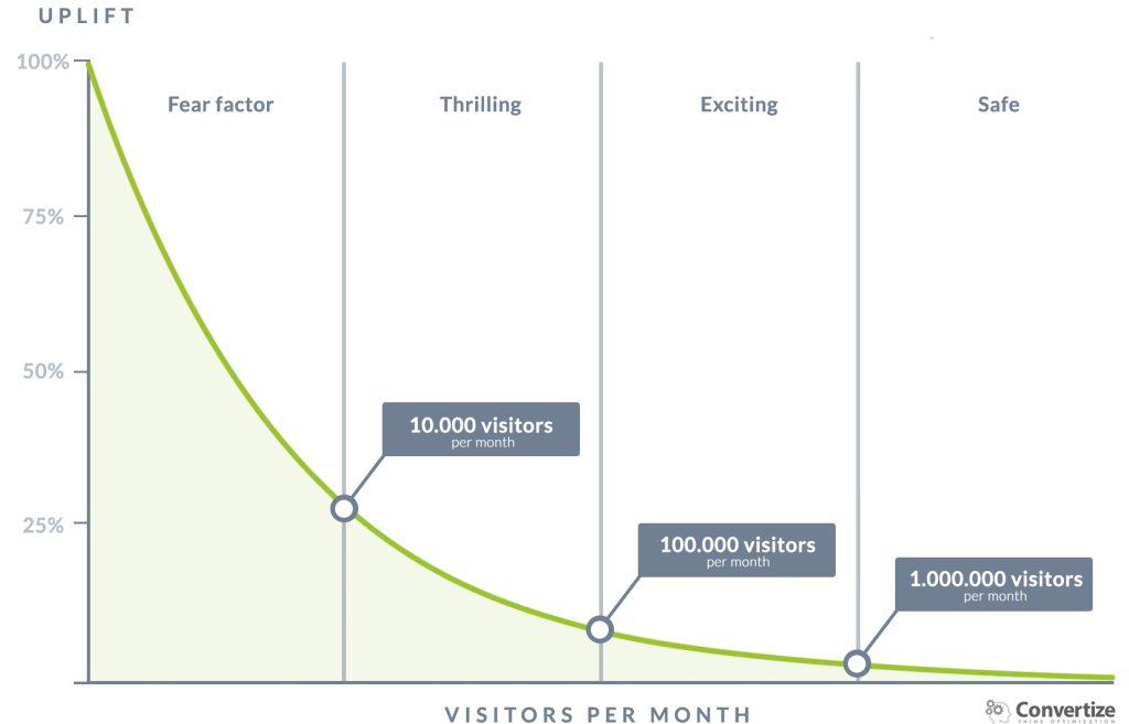 How much monthly traffic is needed to do A/B testing?