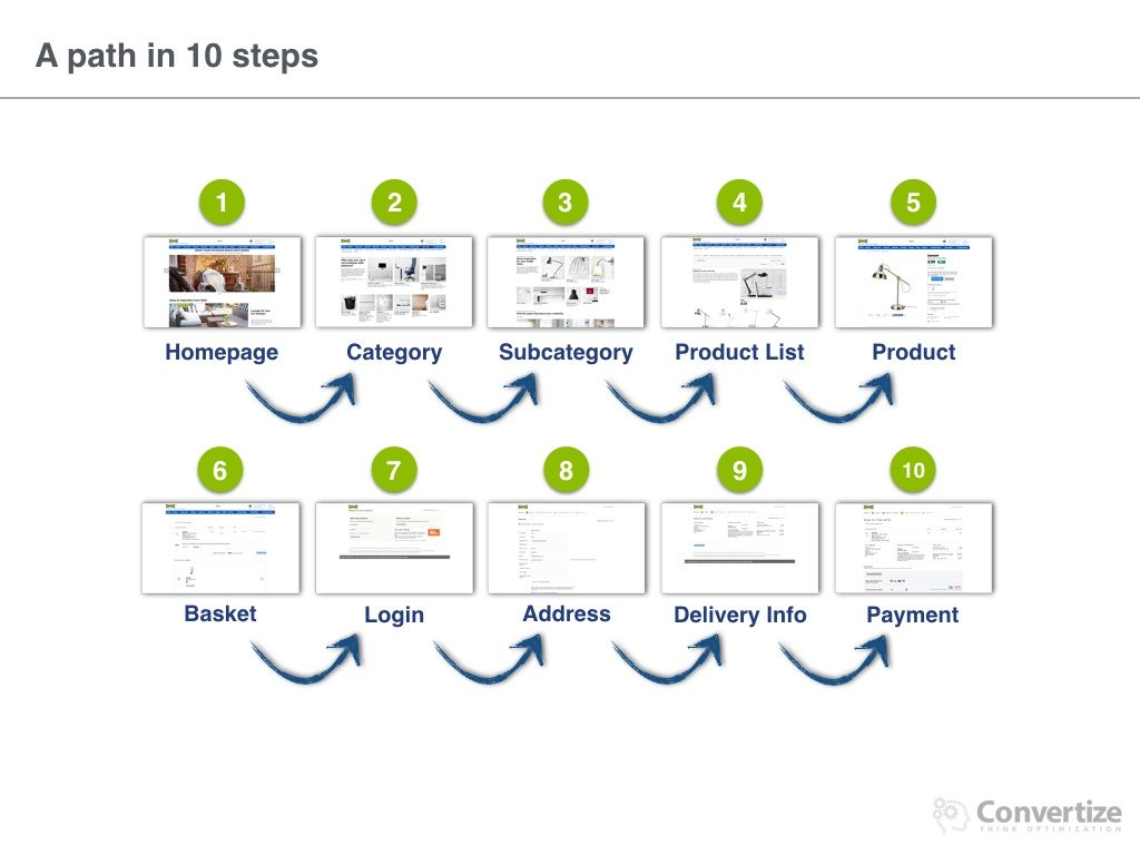 How_does_IKEA_optimise_conversions.004-1024x768 9 Neuromarketing Principles Used by IKEA to optimise their Conversion Rates