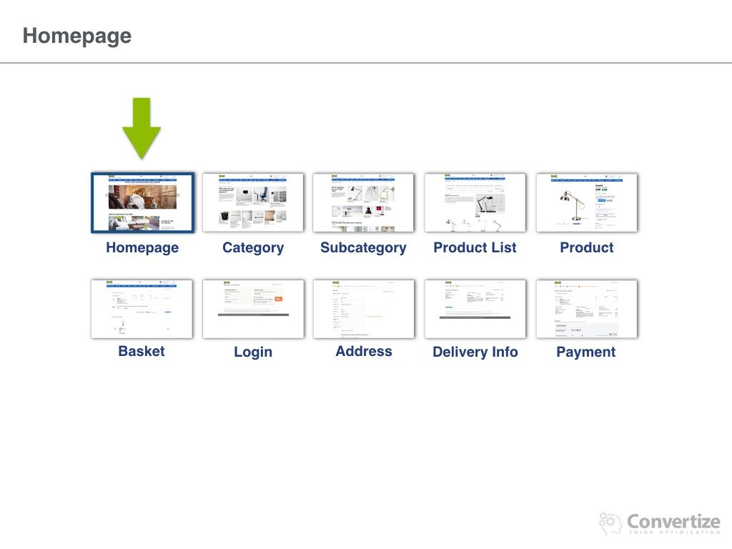 How_does_IKEA_optimise_conversions.005-1024x768 9 Neuromarketing Principles Used by IKEA to optimise their Conversion Rates