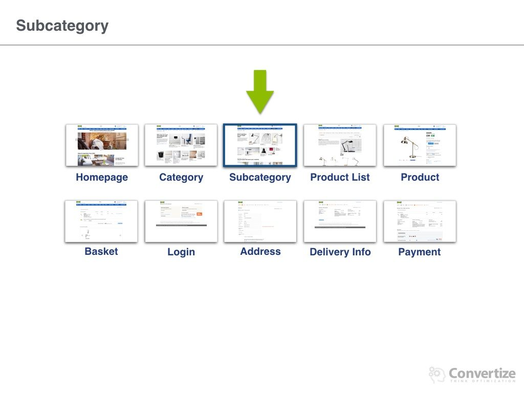 9 Neuromarketing Principles Used by IKEA to optimise their Conversion Rates