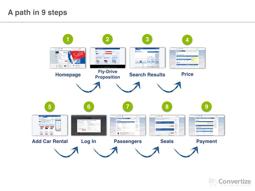 British_Airways_conversion_process.004-1024x768 8 Neuromarketing Principles Used by British Airways to optimise their Conversions Rates