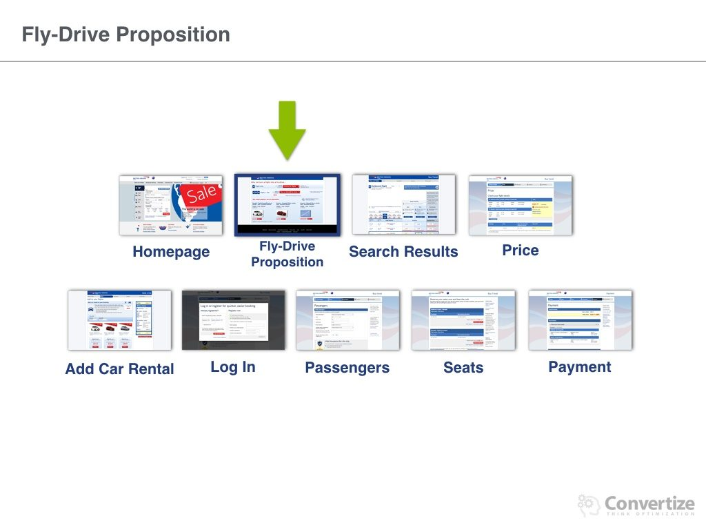 British_Airways_conversion_process.013-1024x768 8 Neuromarketing Principles Used by British Airways to optimise their Conversions Rates