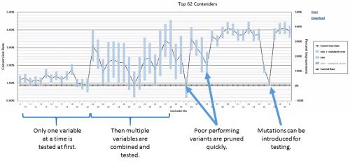 Multivariate Testing : opportunités et risques pour les sites internet à fort trafic