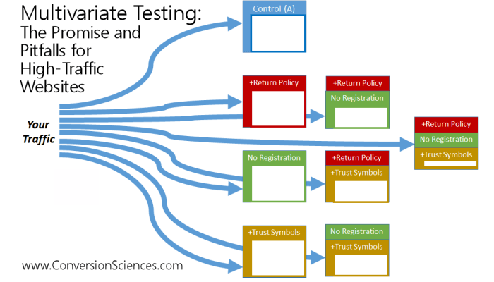 Brian Massey Multivariate testing