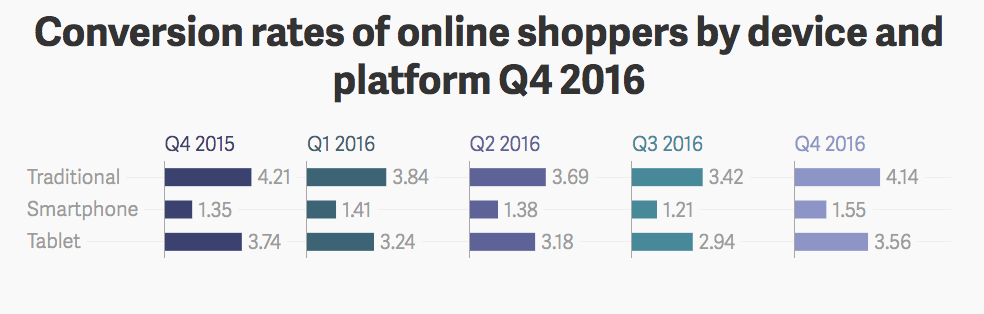 conversion rates of online shoppers