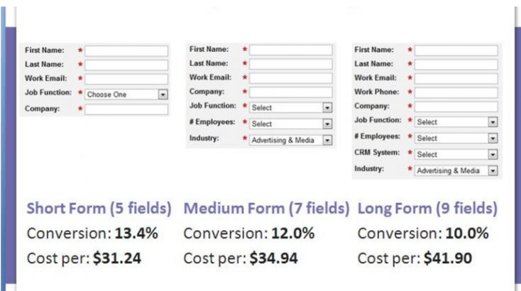 Lead Generation  Testing form field length reduces cost per lead by  10 66   MarketingExperiments