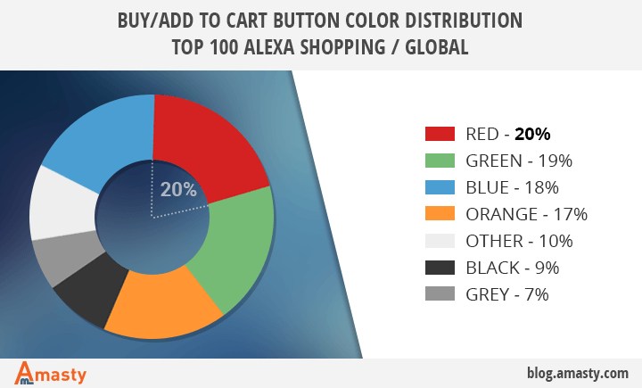 popular add to cart buy button colors