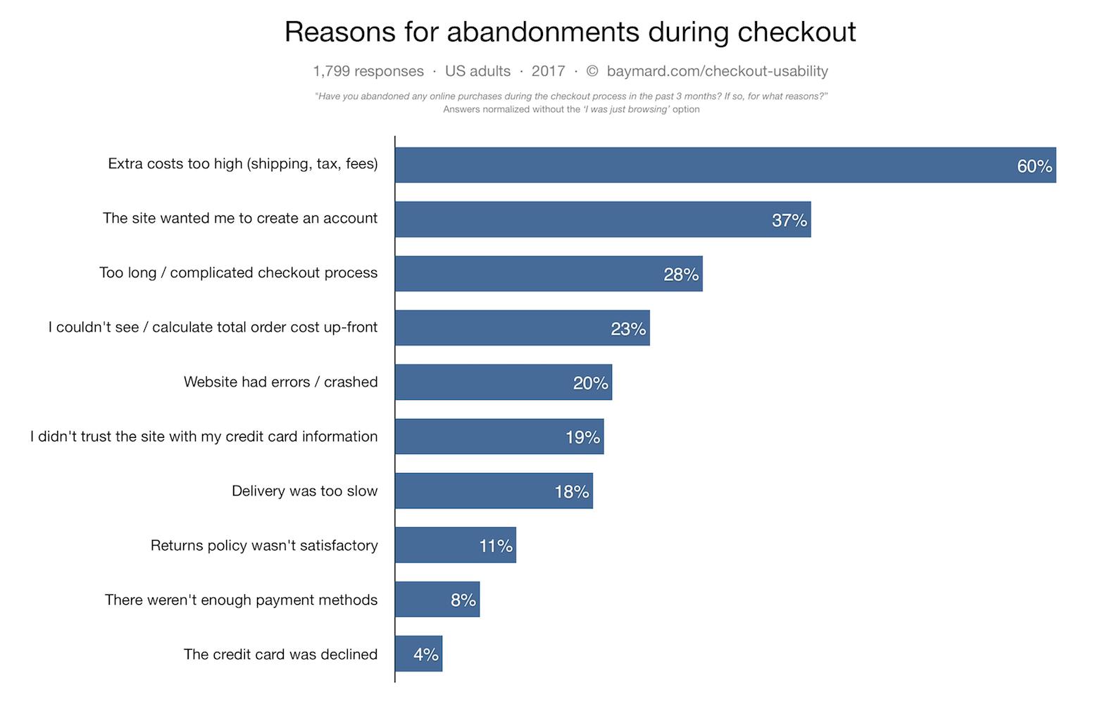 optimize your checkout