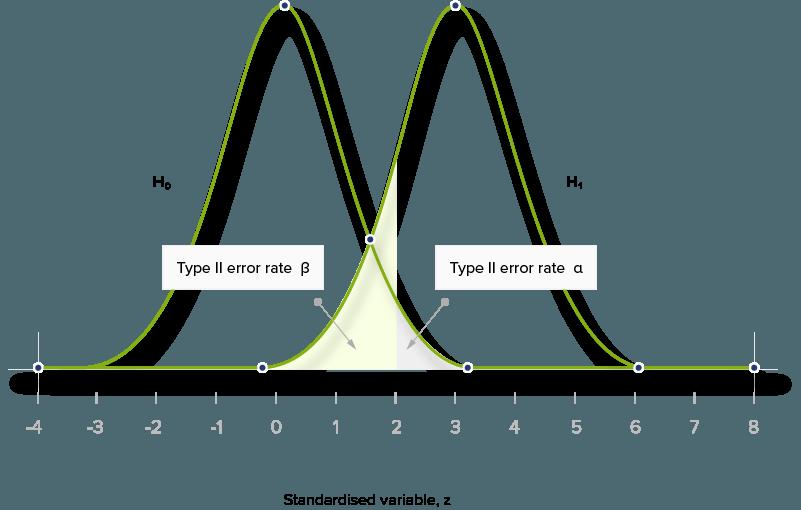 """A/B Testing: A """"Hybrid"""" Statistical Approach"""