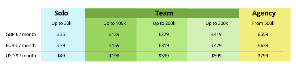 Convertize prices are increasing on 10th April - here's why