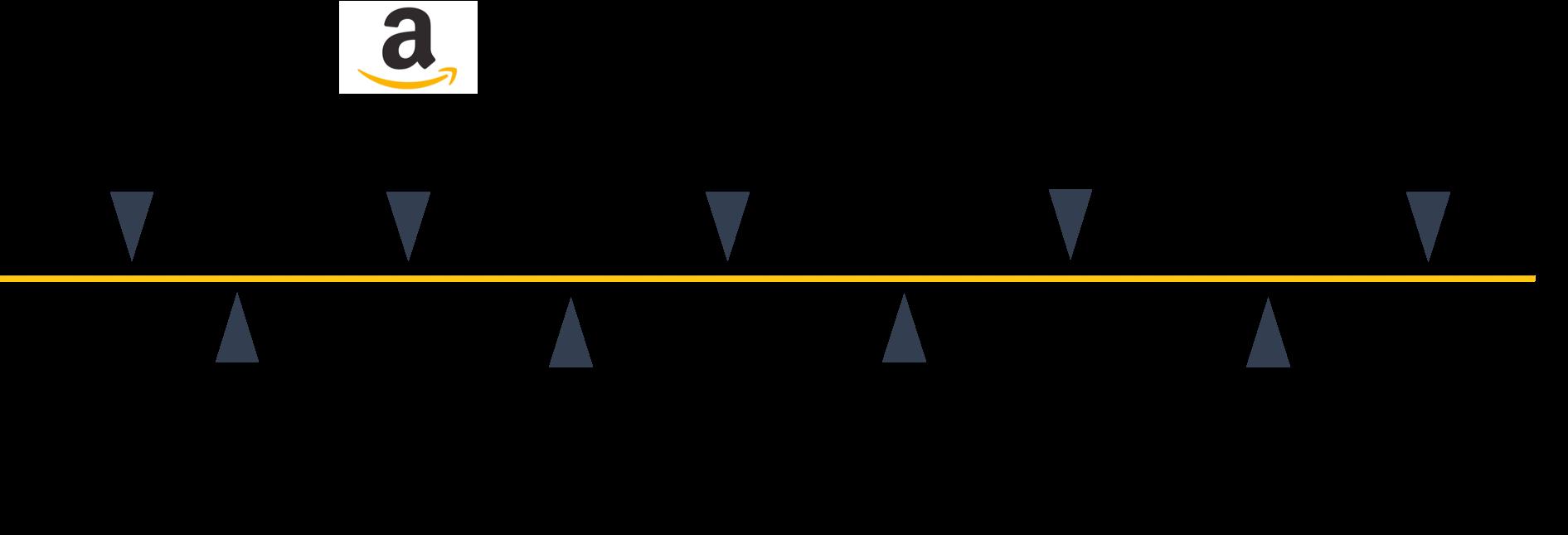 amazon design timeline