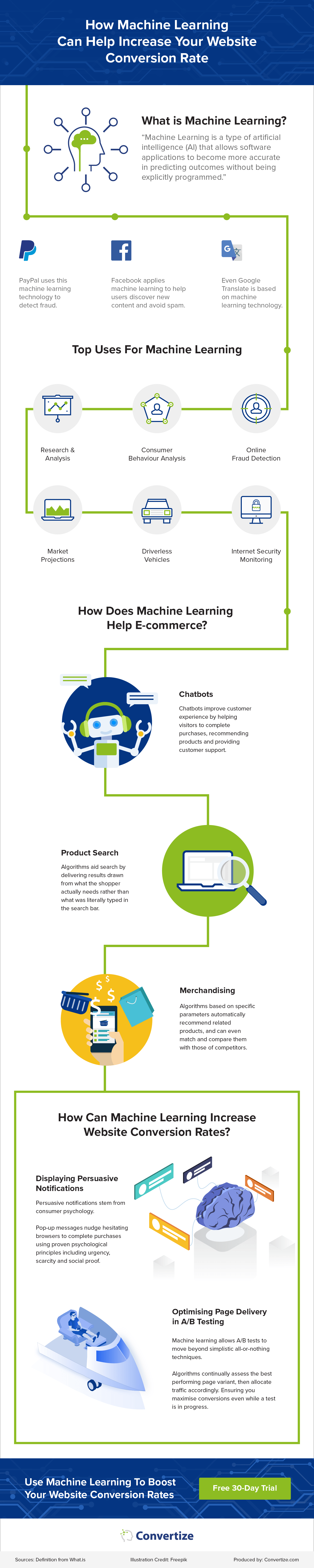 Machine Learning and Ecommerce