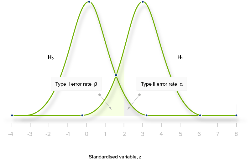 "Statistical Significance in A/B Testing: Discover The ""Hybrid Approach"""