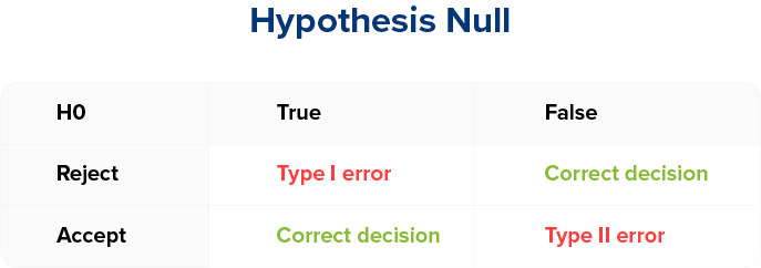 Statistical Significance - Hypothesis