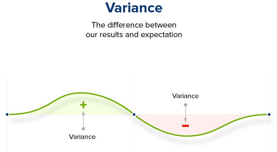 Statistical Significance - Variance