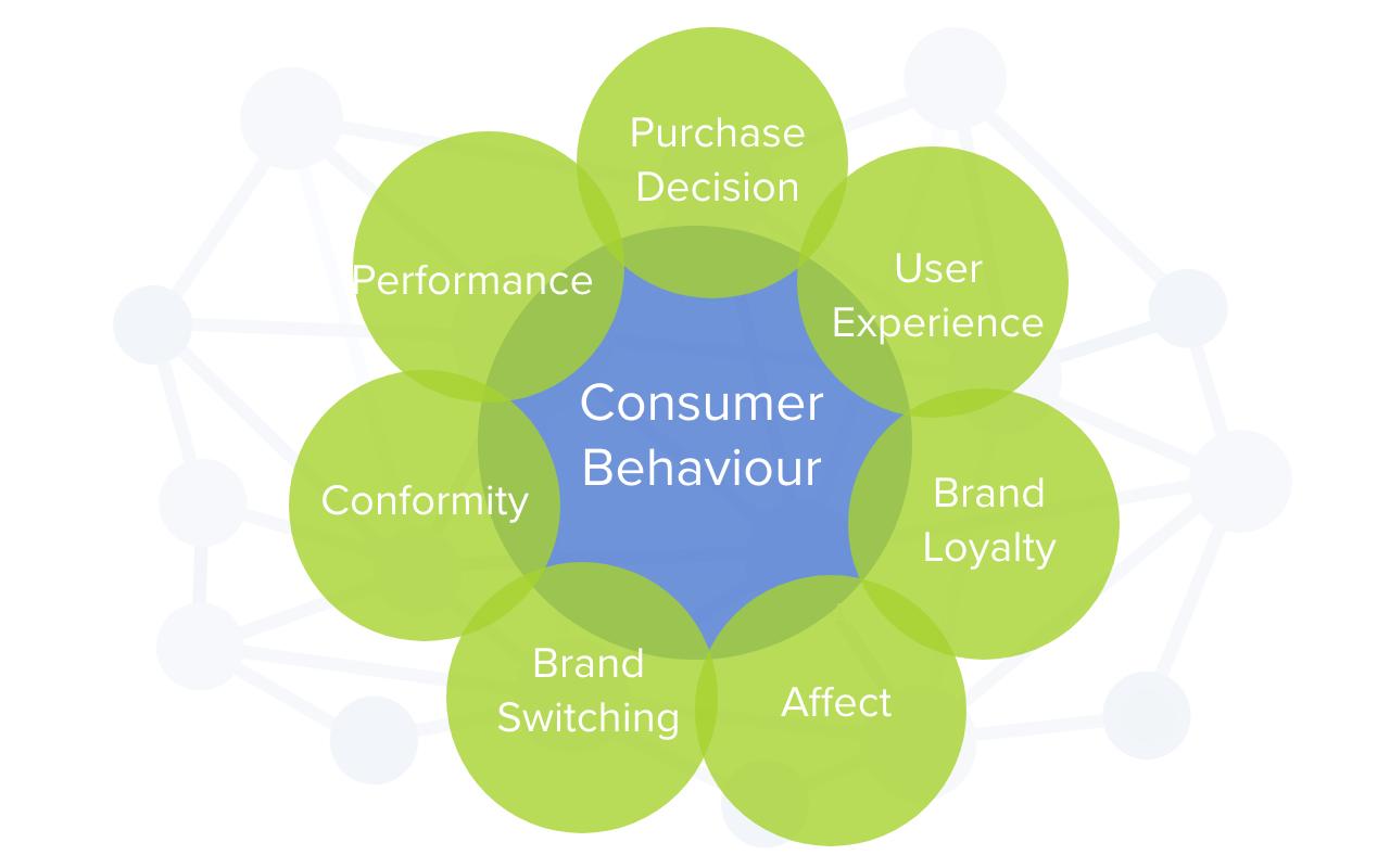 consumer behaviour chart