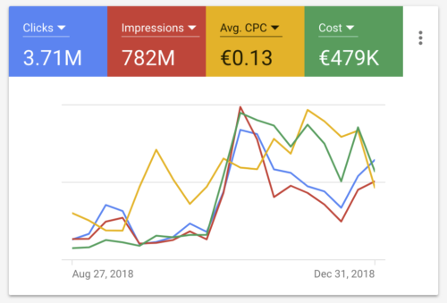 How to Optimize Adwords Campaigns and Pay for Conversions Only
