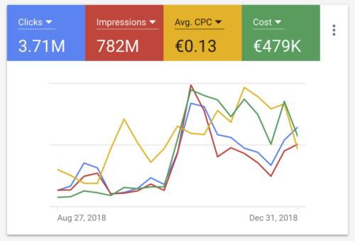 Adwords CPA - Cost Per Conversion