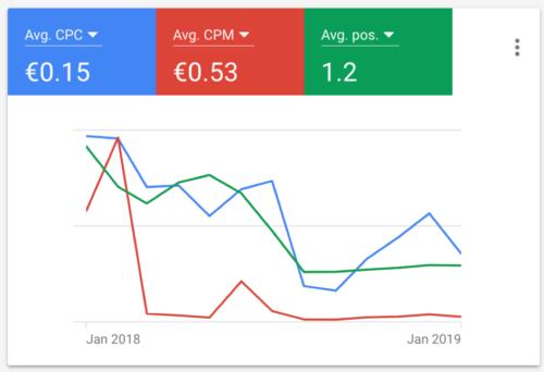 Google Ads CPA average cpc