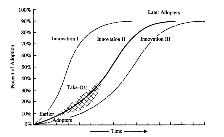 Rogers Diffusion Graph