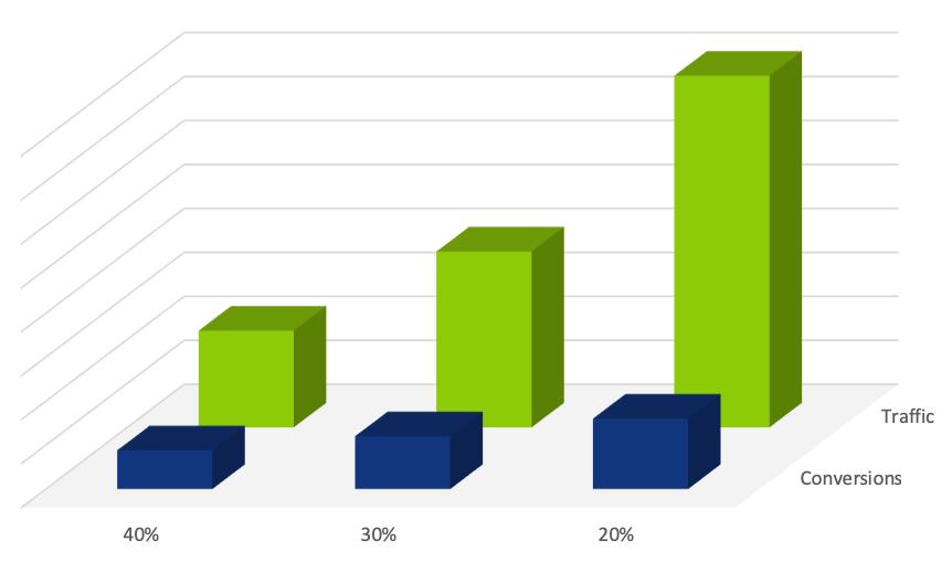 conversion rate optimisation marketing campaigns